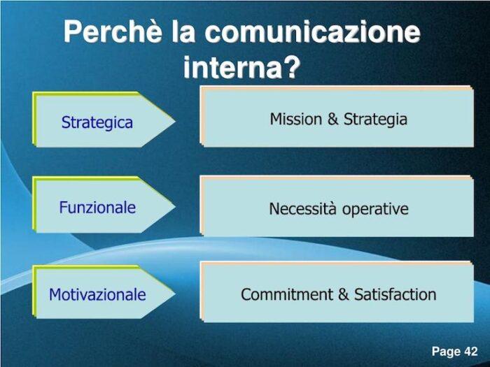 infografica sulle iniziative della comunicazione interna